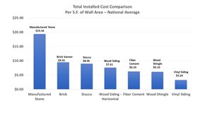 Total installed cost comparison between brick and other materials
