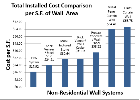 Total Installed Cost Comparison Brick And Other Materials Per Square Foot